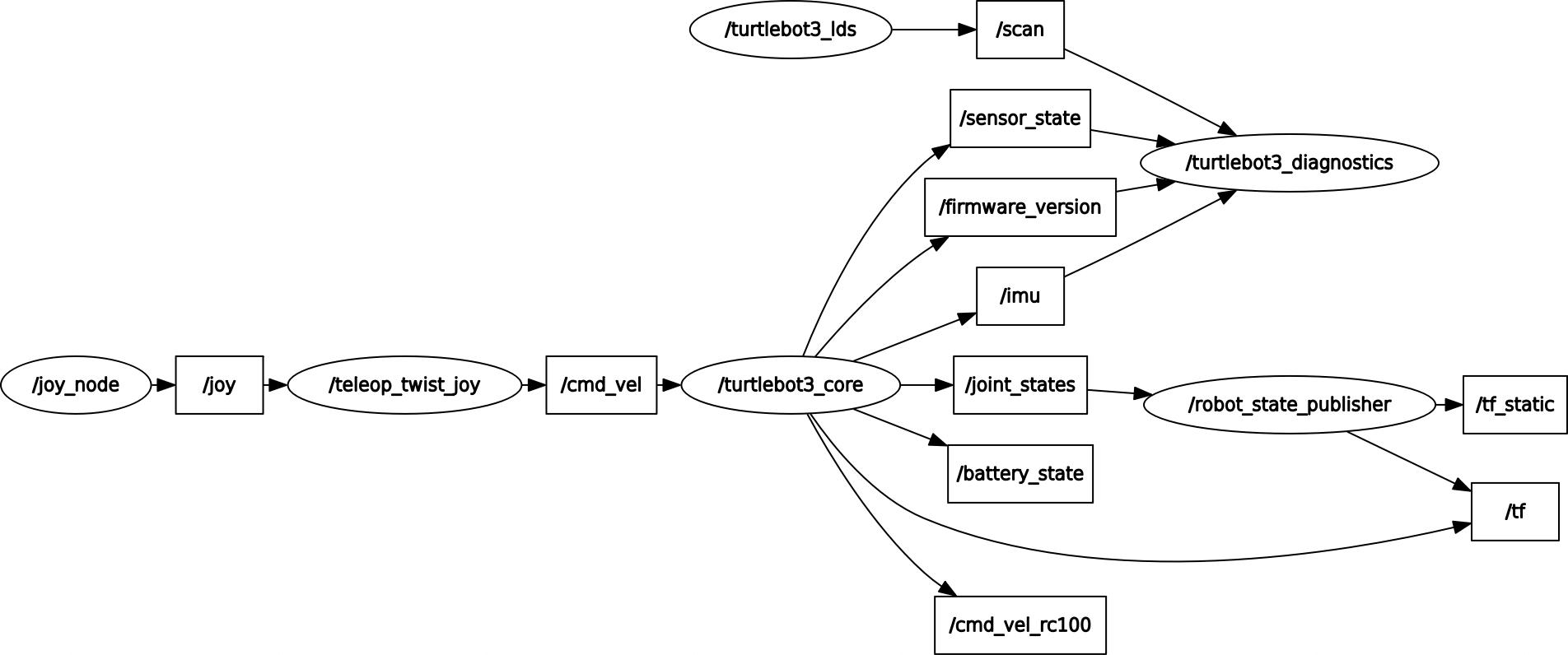 Assignment 4: Networking, Turtlebot Setup, Waypoint