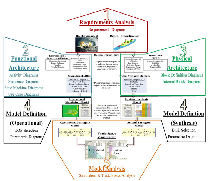 Mbse measa beery paul civ nps wiki requirements diagram captures the environment and design specifications sysml products capture functional and physical architectures external models and ccuart Choice Image