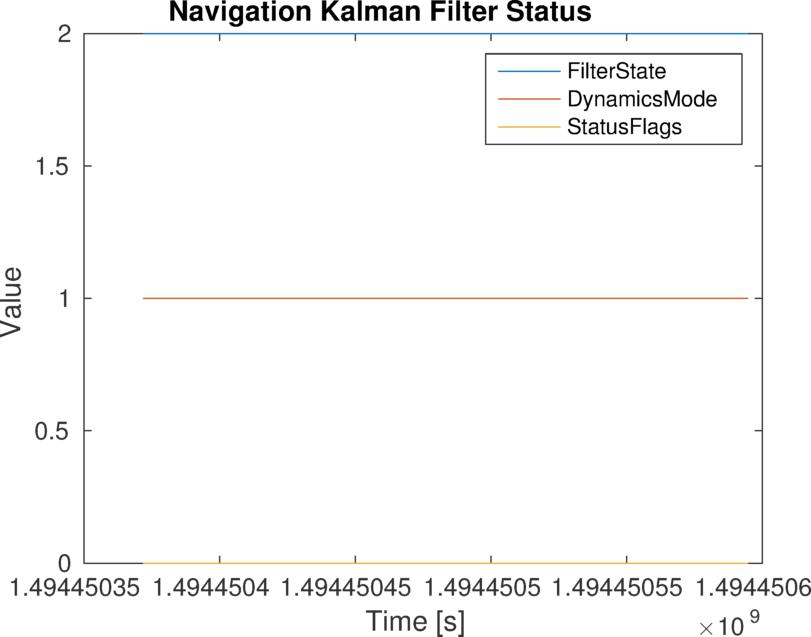 Gps Imu Kalman Filter Github