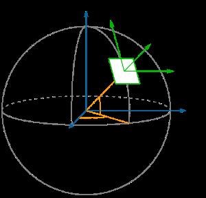 Local Coordinate Frames - Robotics Computation - NPS Wiki